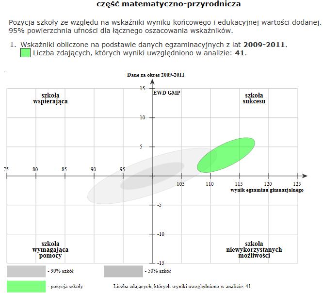 Badanie Edukacyjnej Wartości Dodanej  STO Żyrardów